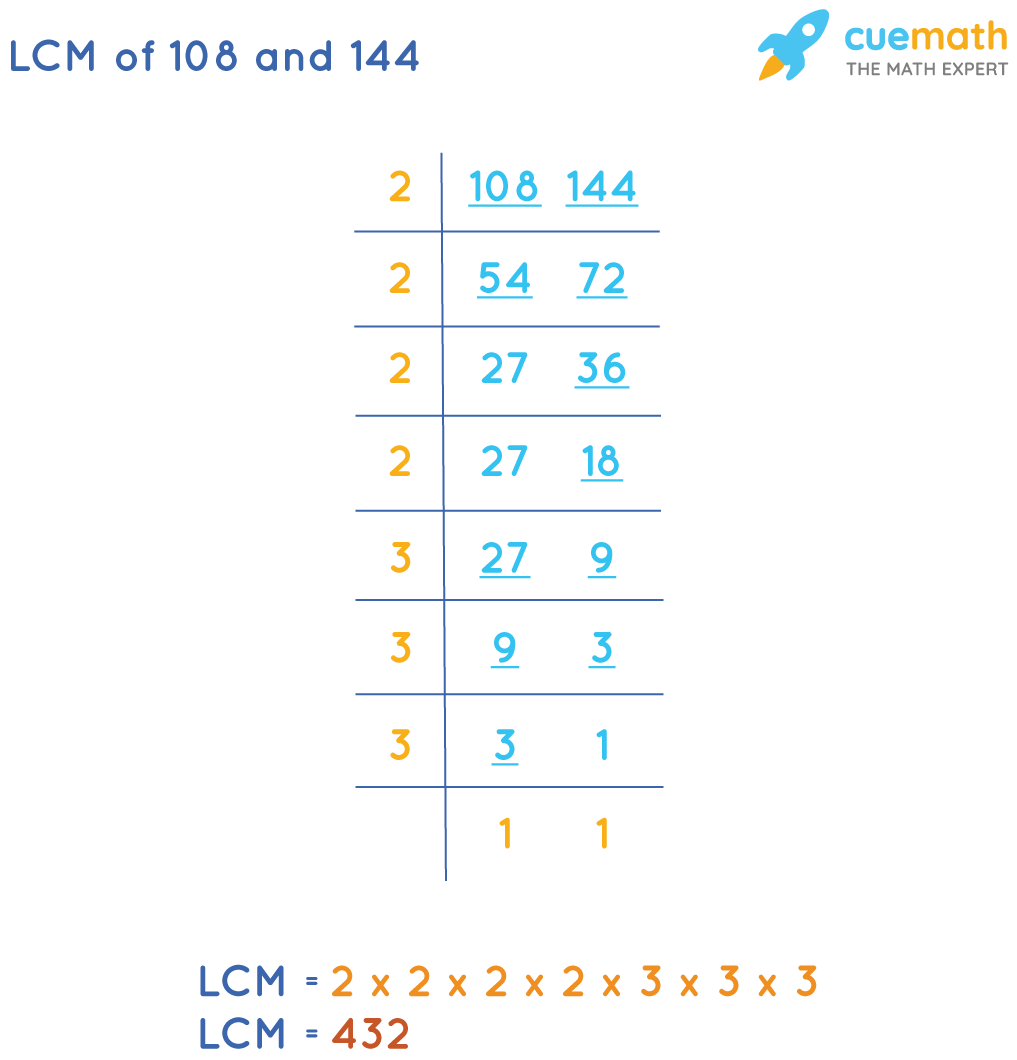 LCM of 108 and 144 by Common Division Method
