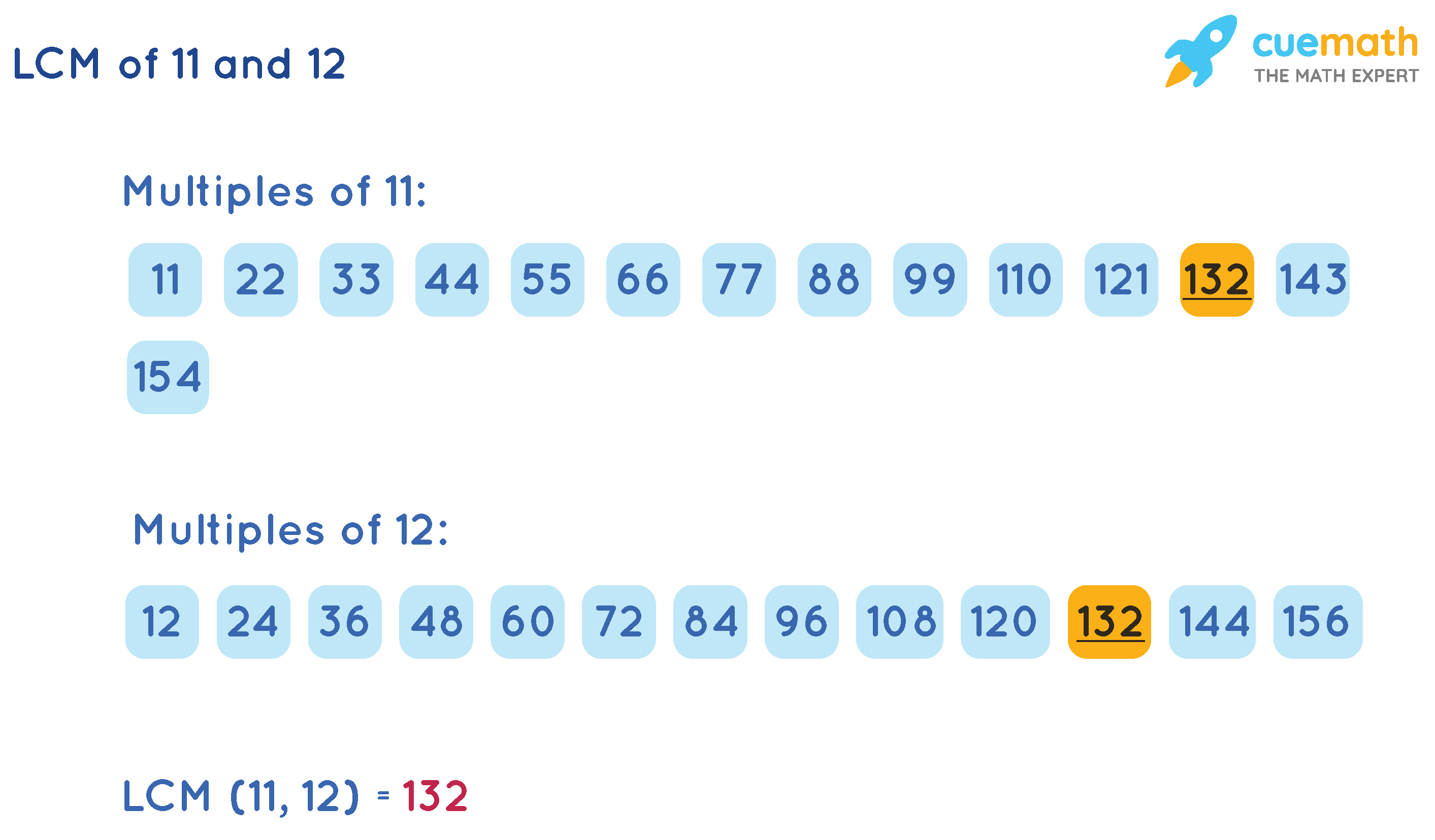 LCM of 11 and 12 Listing method
