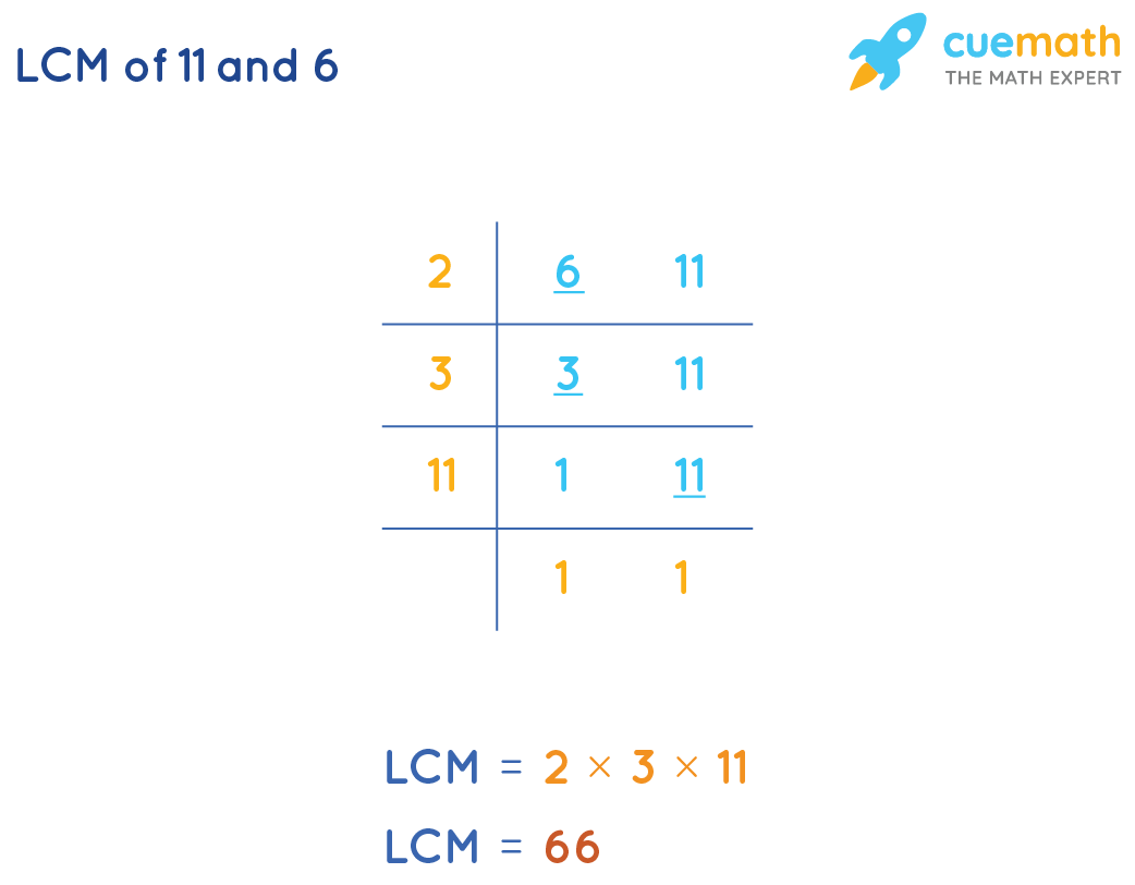 LCM of 11 and 6 by division method