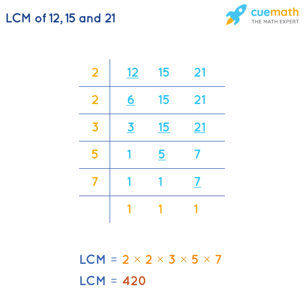 LCM of 12, 15, and 21by Common Division Method