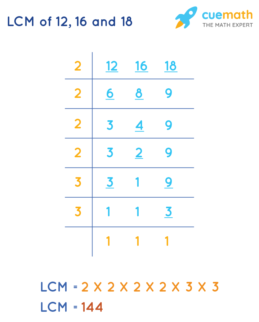 LCM of 12, 16and 18by Common Division Method