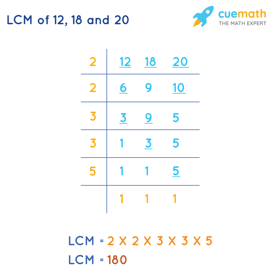 LCM of 12 , 18 and 20 is 180