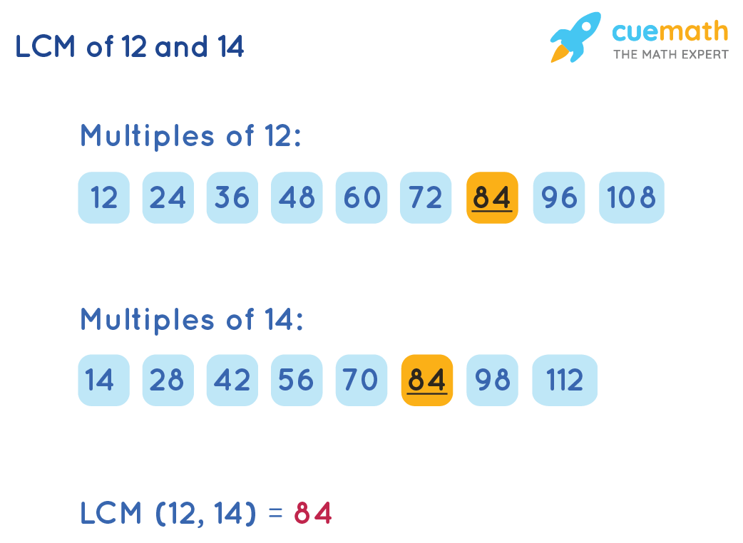 LCM of 12 and 14 by Listing Method