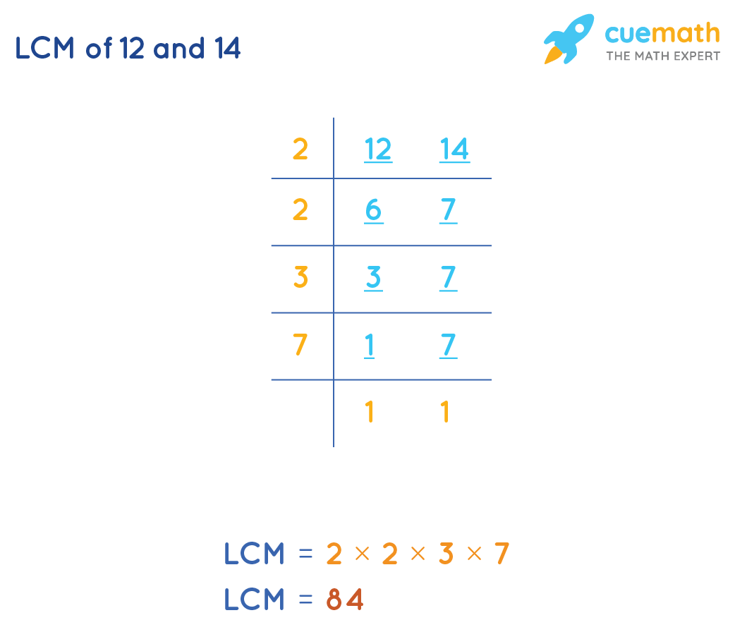 LCM of 12 and 14 by Common Division Method
