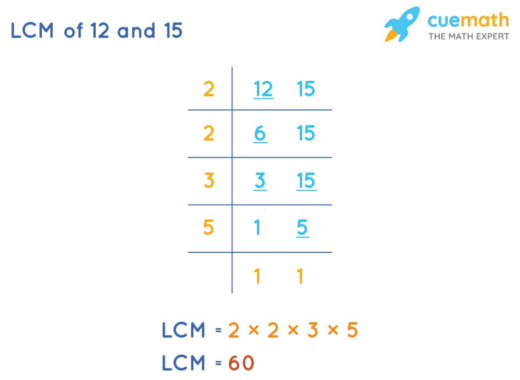LCM of 12 and 15 by Common Division Method