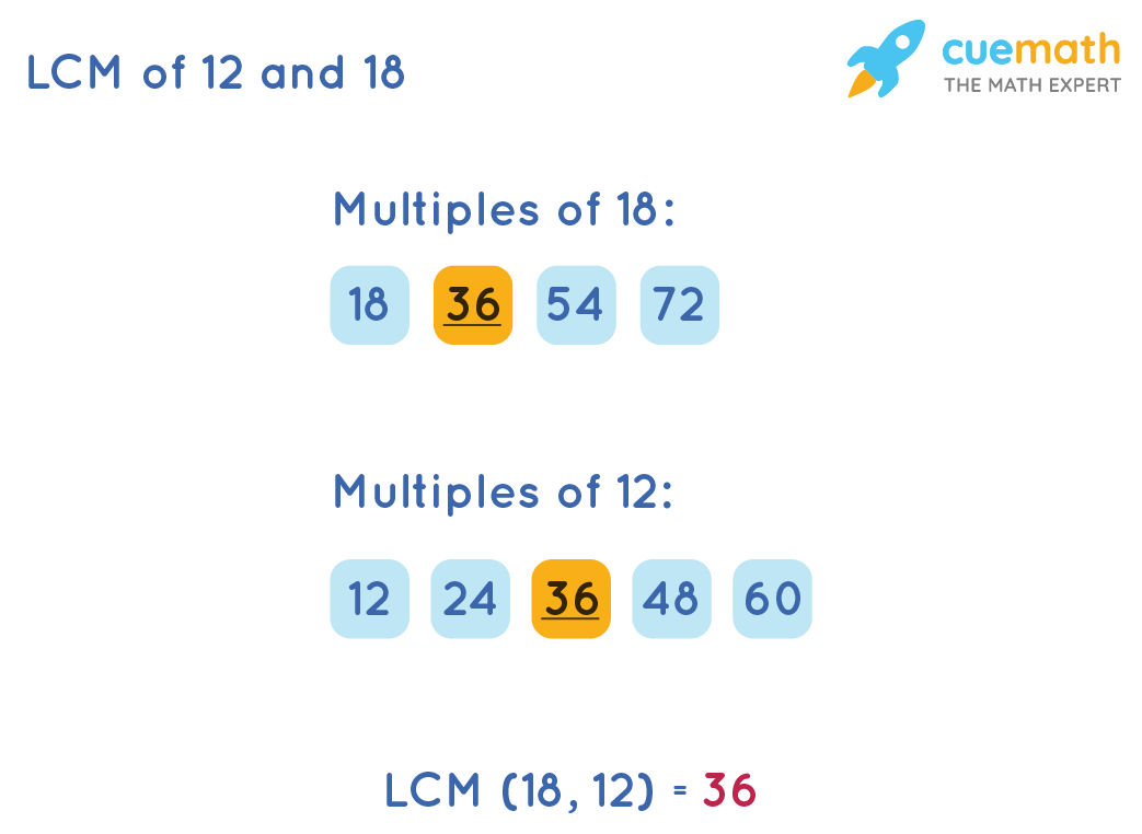 LCM of 12 and 18 by Listing Method