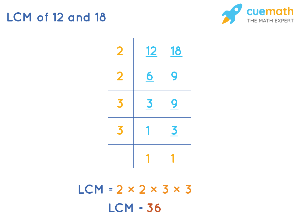 LCM of 12 and 18 by Common Division Method