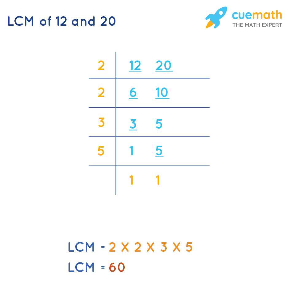 LCM of 12 and 20 by Common Division Method