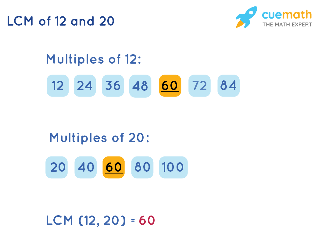 LCM of 12 and 20 by Listing Method