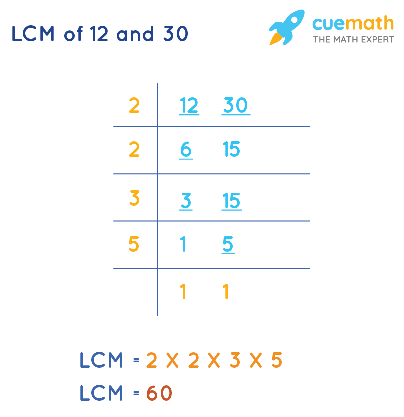 LCM of 12 and 30 by Common Division Method