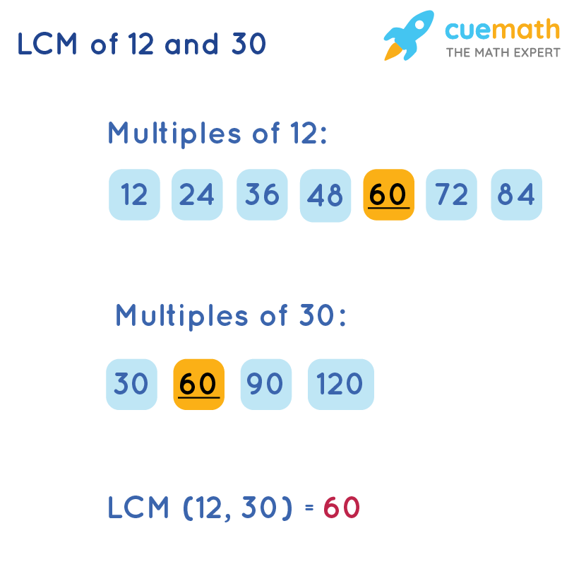 LCM of 12 and 30 by Listing Method