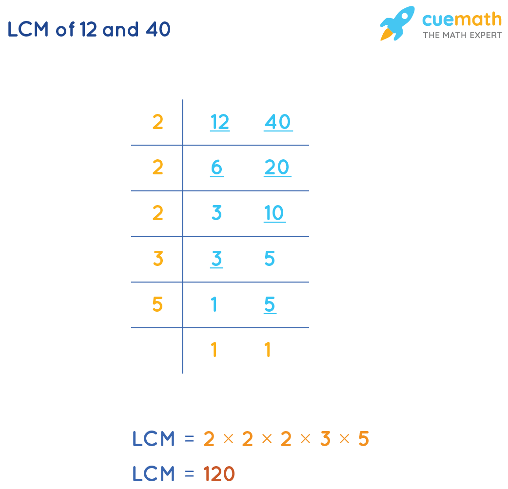 Find LCM(12, 40) by Common Division Method