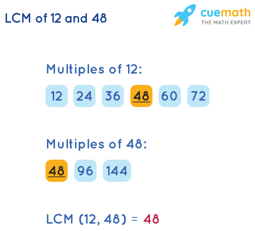 LCM of 12and 48by Listing Method