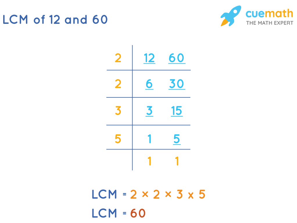 LCM of 12 and 60 by Division Method: