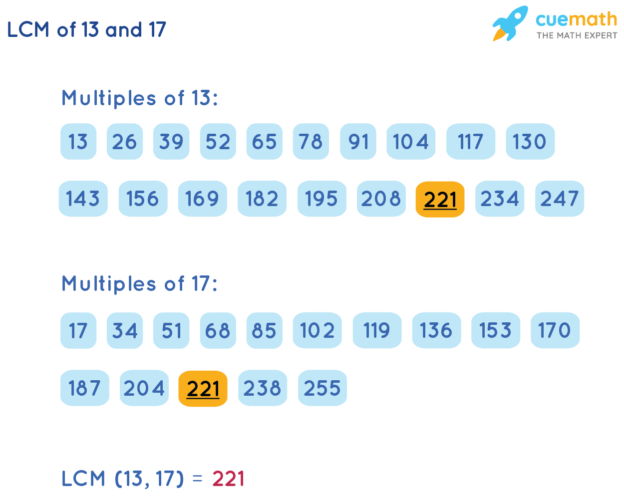 LCM of 13 and 17by Listing Method