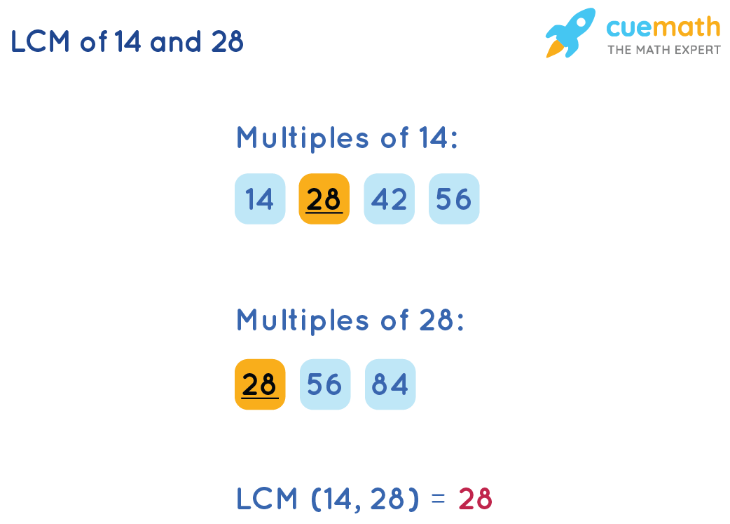 Listing Method to calculate LCM(14,28)