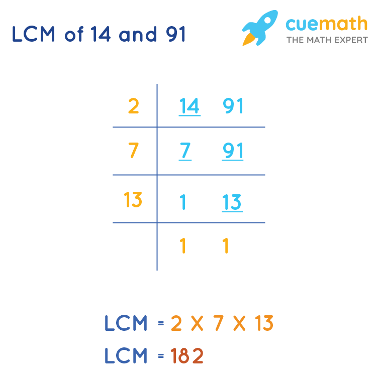 LCM of 14 and 91