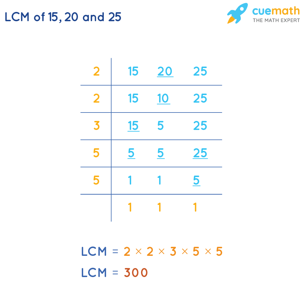 LCM of 15, 20, and 25by Common Division Method