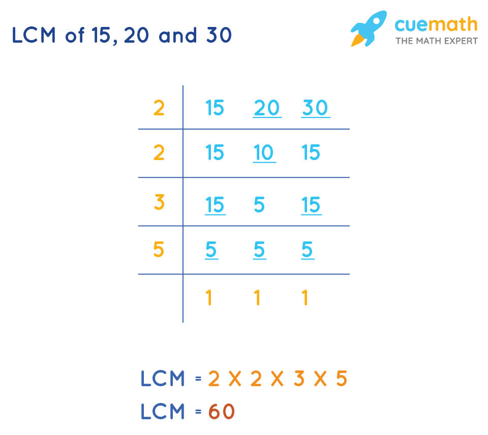 LCM of15, 20and 30 by Common Division Method