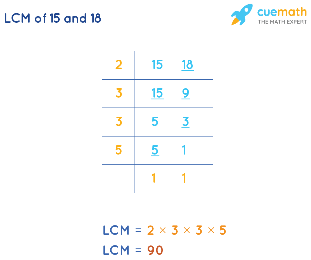 LCM of 15 and 18 by Common Division Method