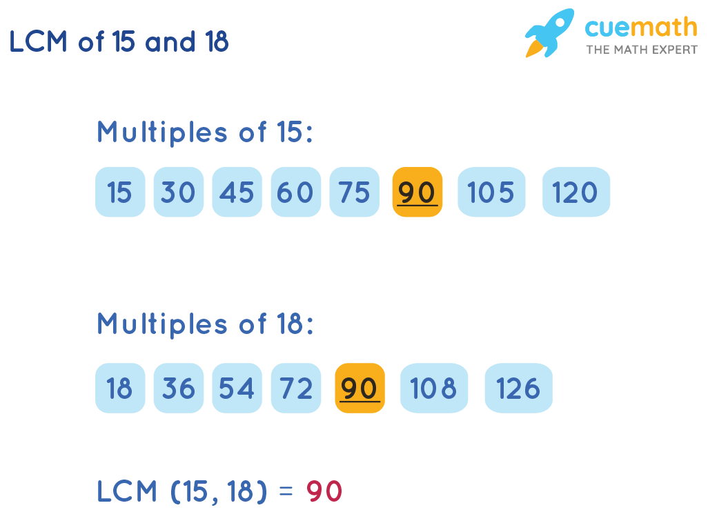 LCM of 15 and 18 by Listing Method