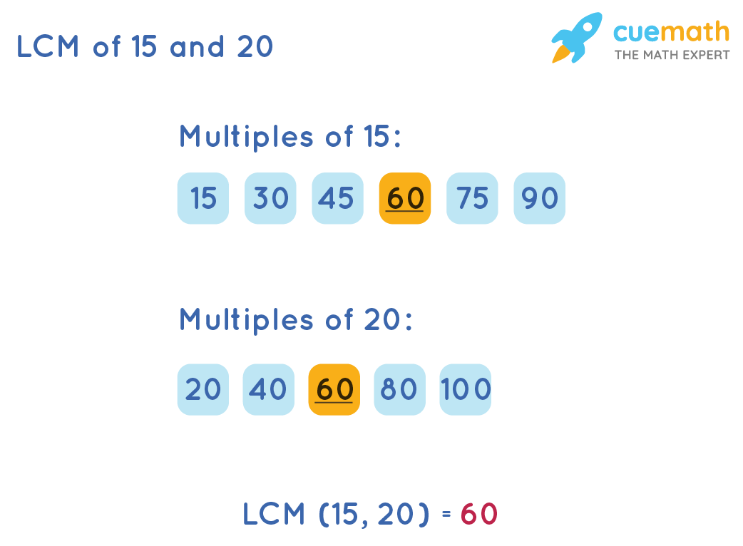 LCM of 15 and 20 by Listing Method