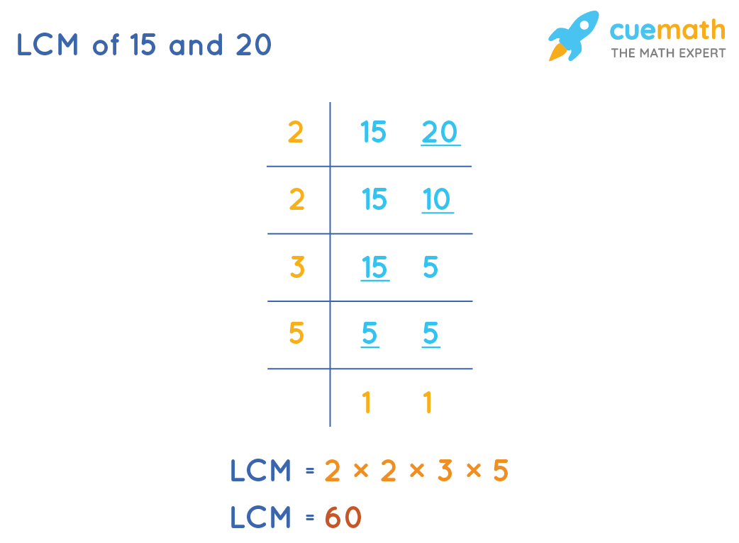 LCM of 15 and 20 by Common Division Method