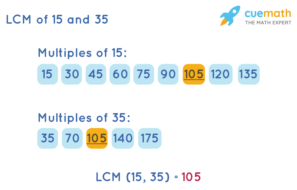 Listing Method To CalculateLCM of 15and 35