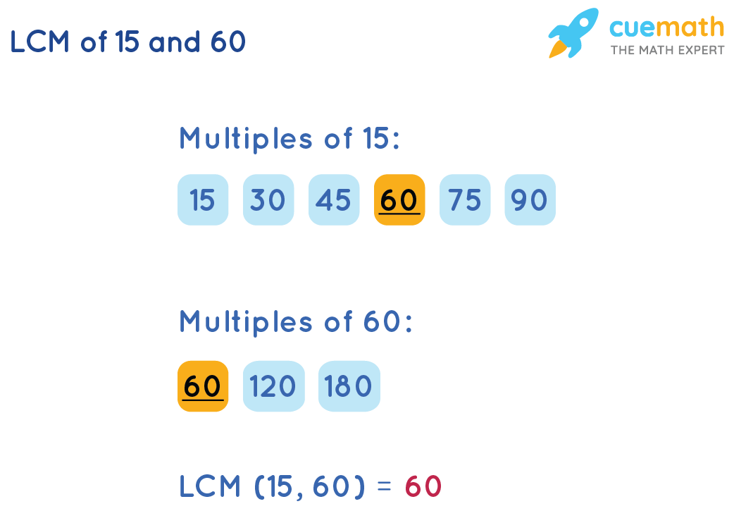 Least Common Multiple of 15 and 60by Listing Method