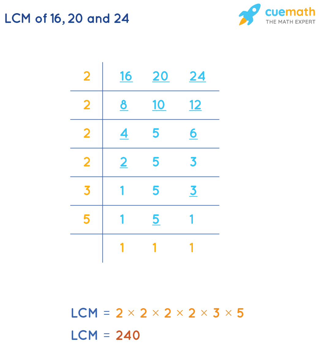 LCM of 16, 20, and 24 by Common Division Method