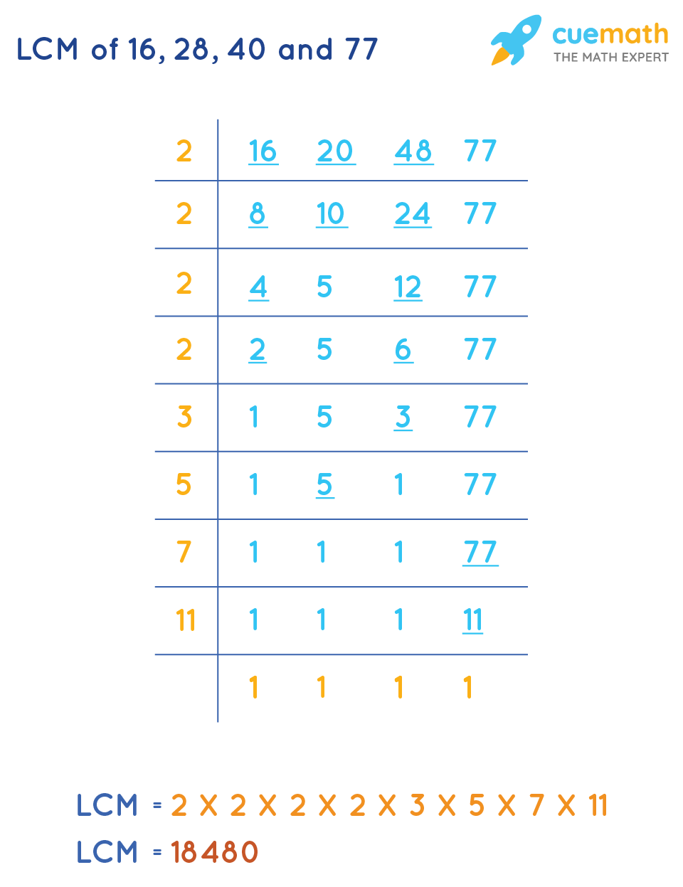 LCM of 16, 28, 40and 77by Common Division Method
