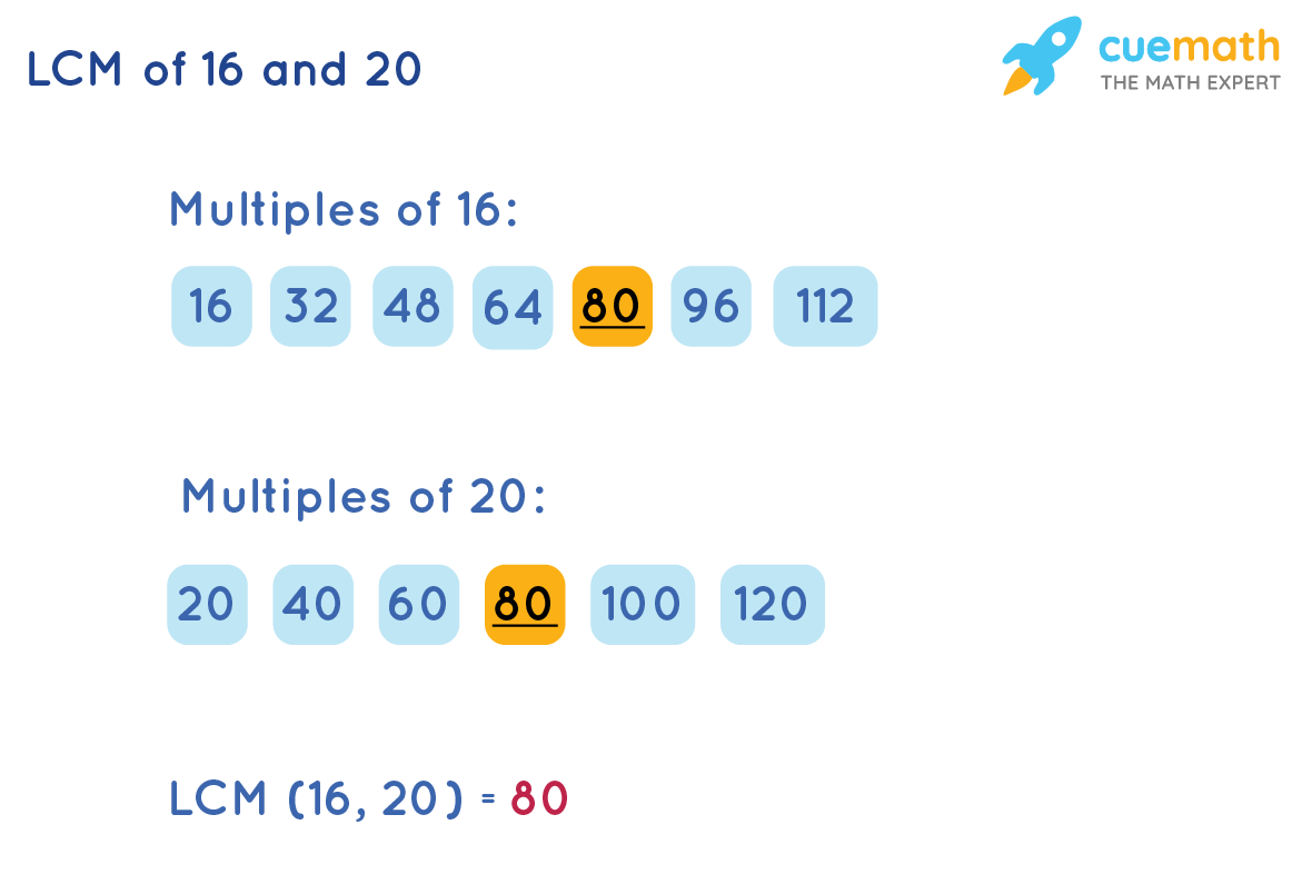 LCM o 16 and 20 by Listing Method