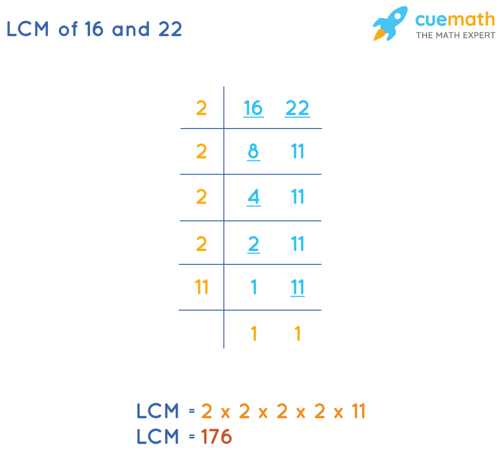 LCM of 16 and 22 by Division Method