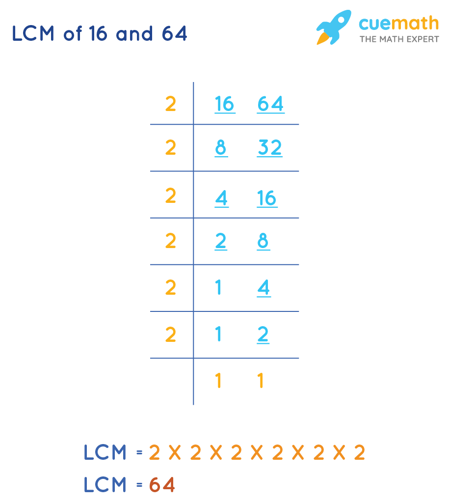 LCM of 16 and 64 by Division method