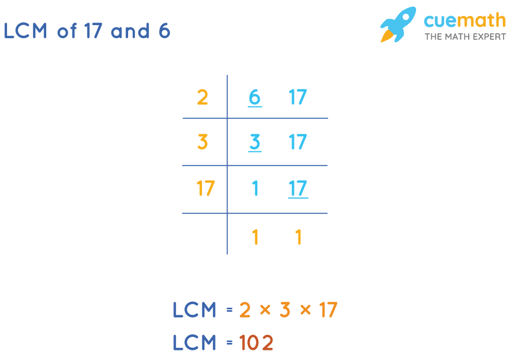 LCM of 17 and 6 by Common Division Method