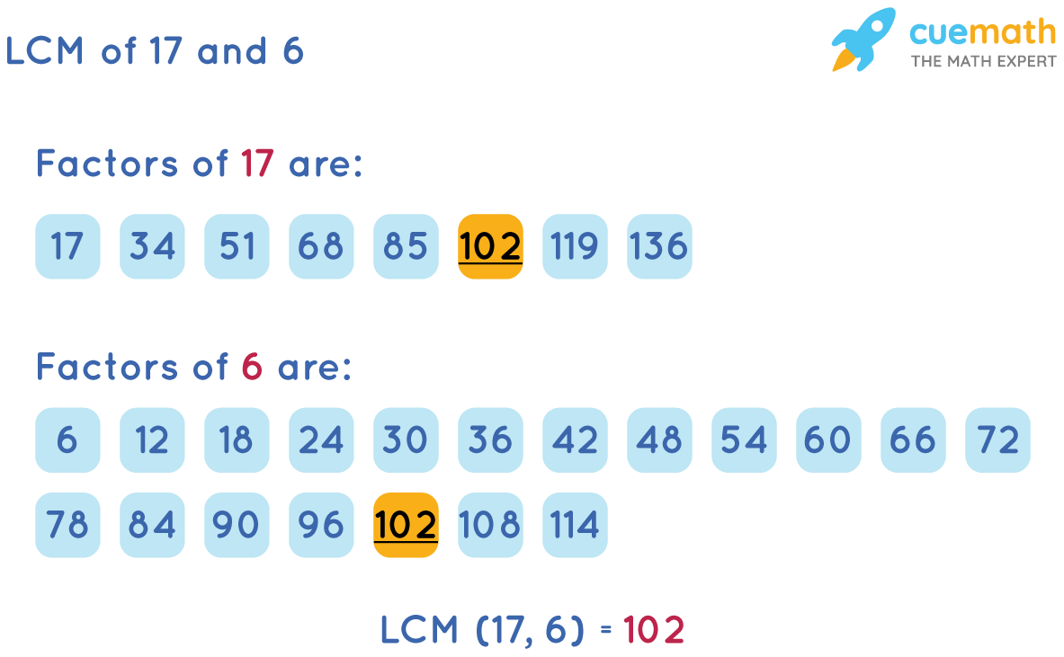 LCM of 17 and 6 by Listing Method