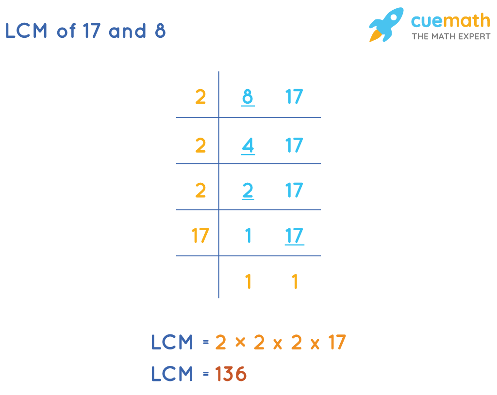 LCM of 17 and 8 by Common Division Method