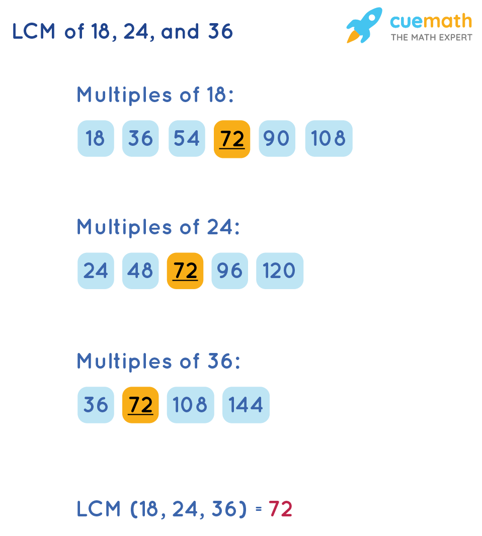 Listing Method To FindLCM of 18, 24, and 36