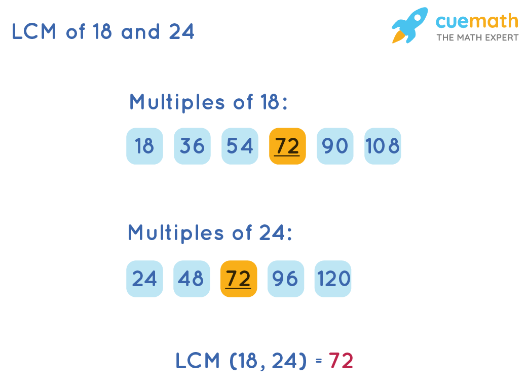 LCM of 18 and 24 by Listing Method