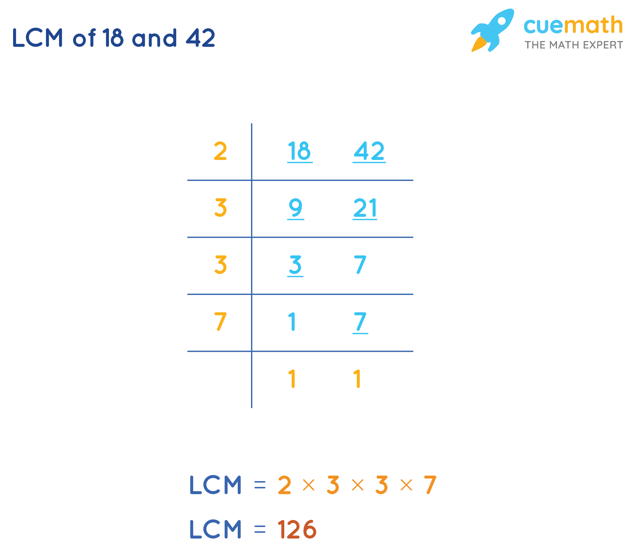 Find LCM of 18 and 42by Common Division Method
