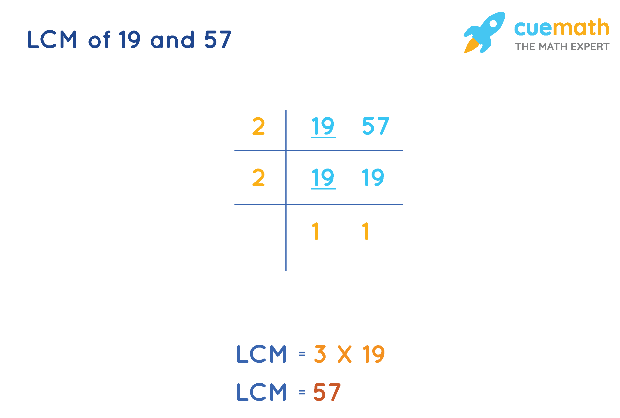 Common Division Method to FindLCM of 19 and 57