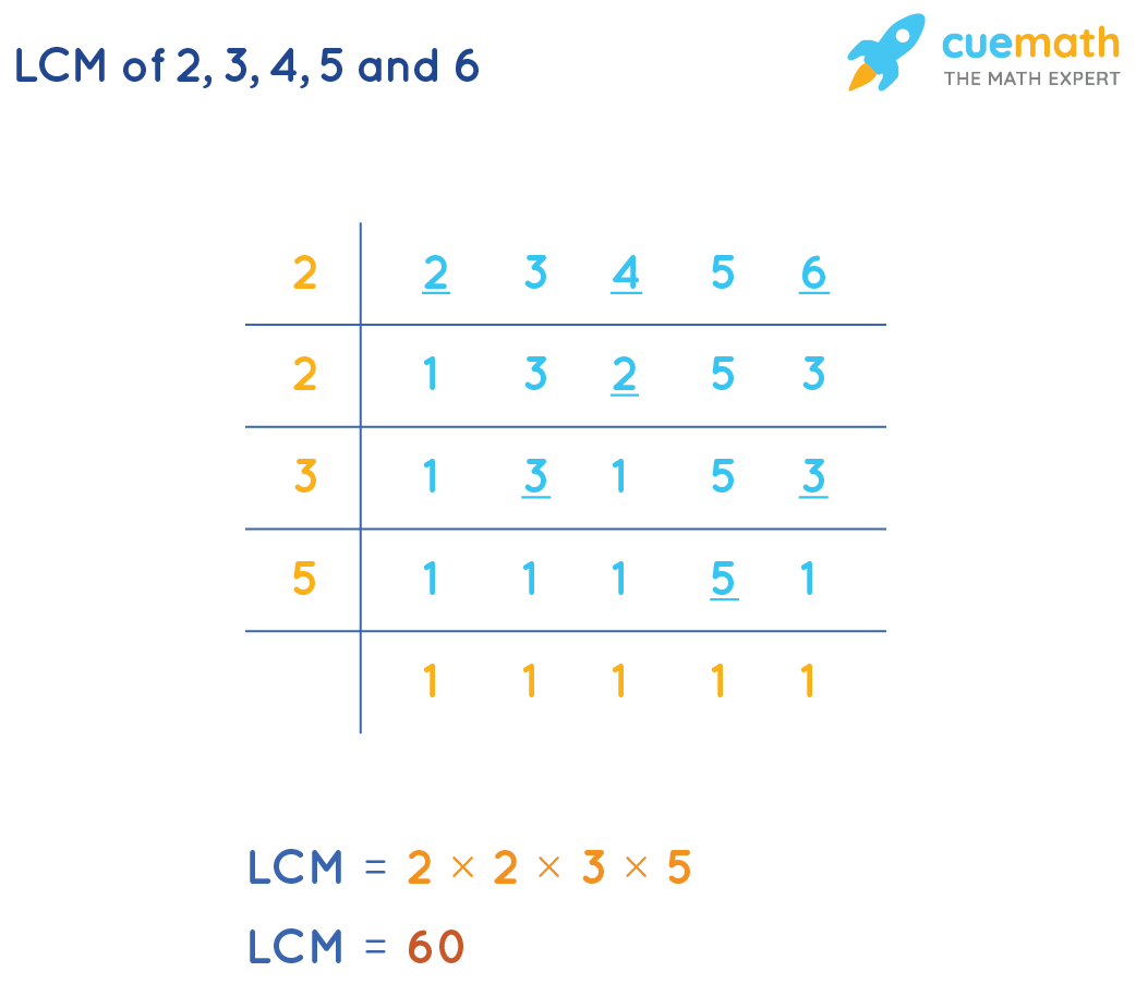 LCM(2, 3, 4, 5, 6) by Common Division Method