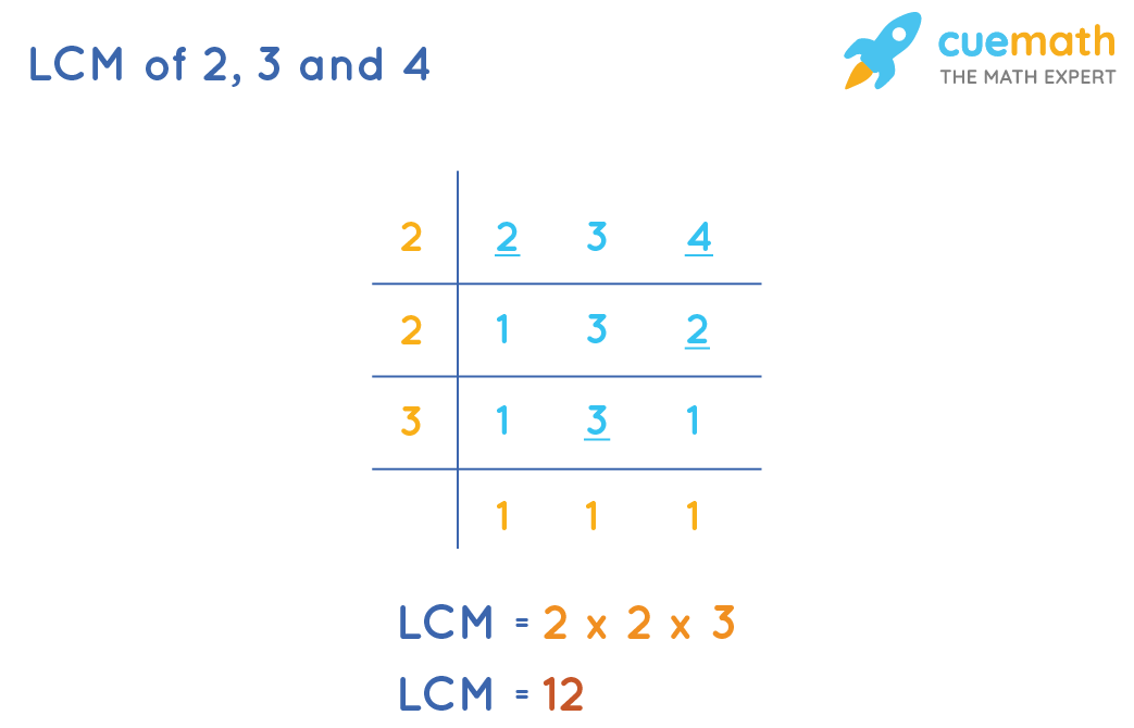 lcm pf 2, 3, 4 by common division method