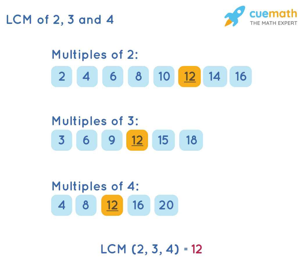 lcm of 2, 3, 4 by listing method