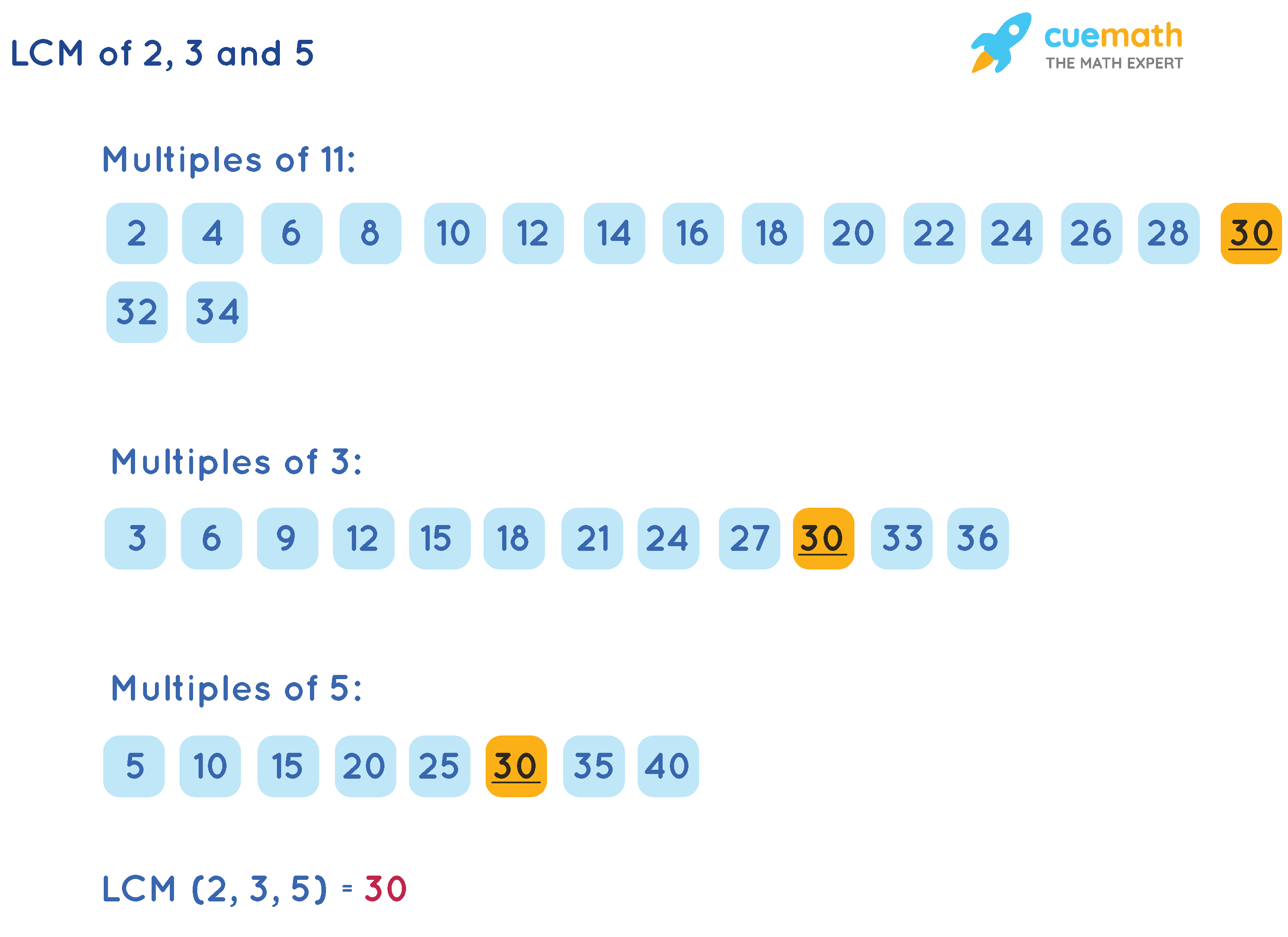 LCM of 2, 3, and 5 Listing method