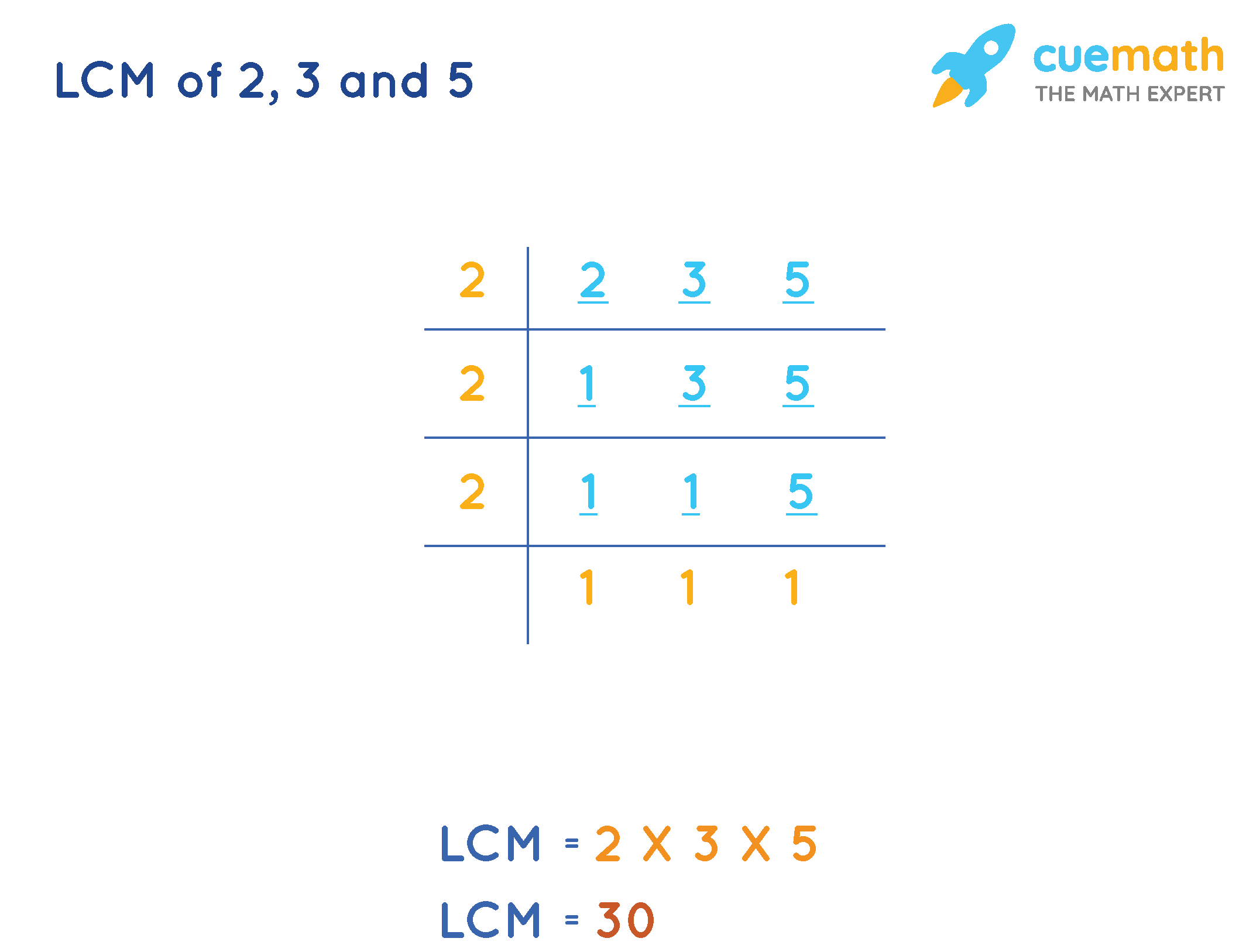 LCM of 2, 3, and 5 Division method