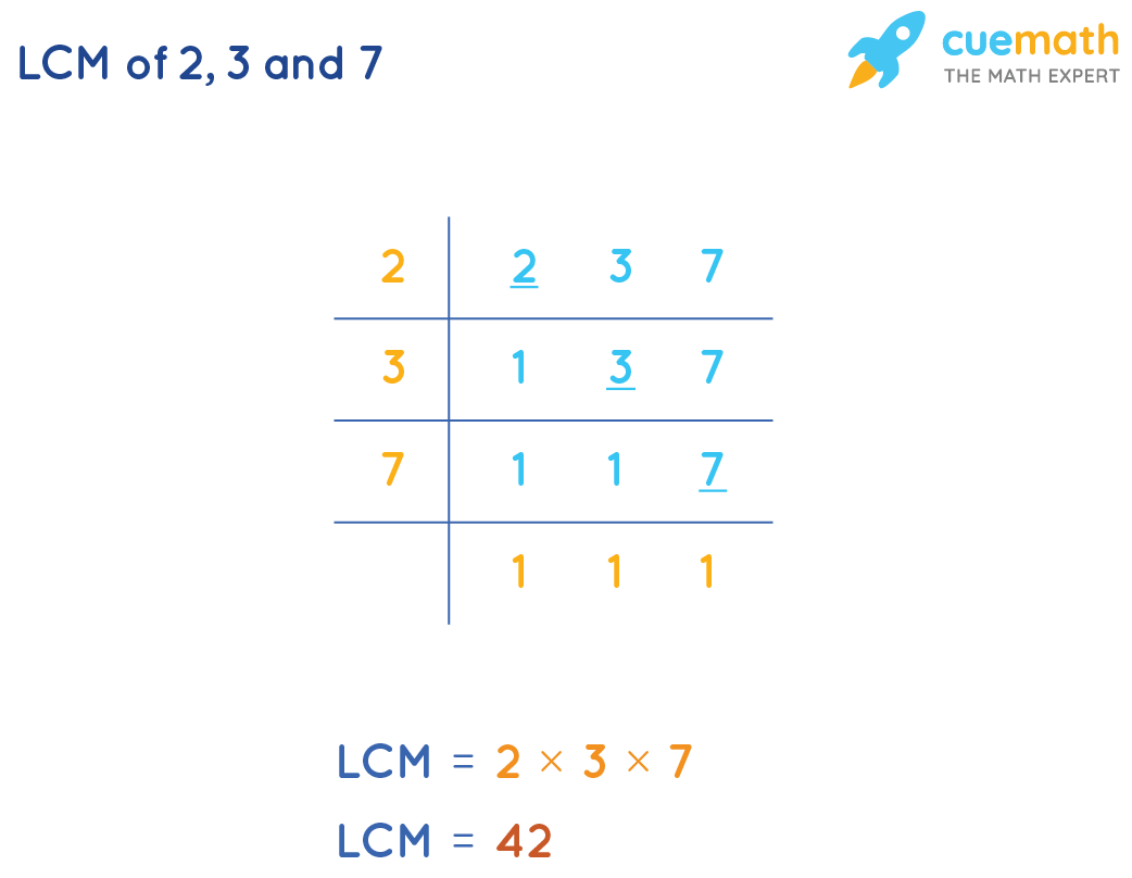Common Division Method To FindLCM of 2, 3,and 7