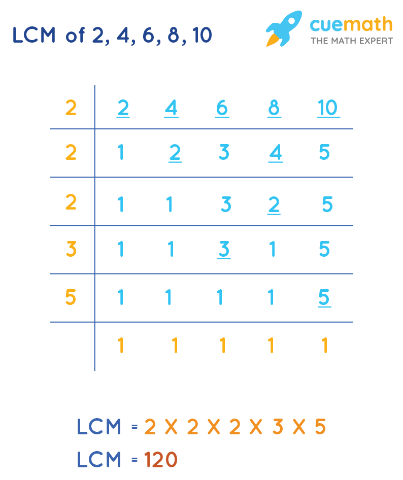LCM of6,9, 15 and 20by Common Division Method