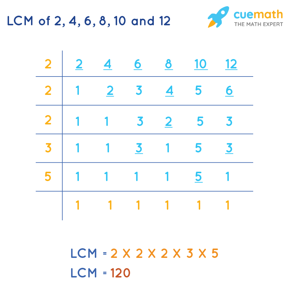LCM of 2 ,4 ,6 ,8 ,10 and 12