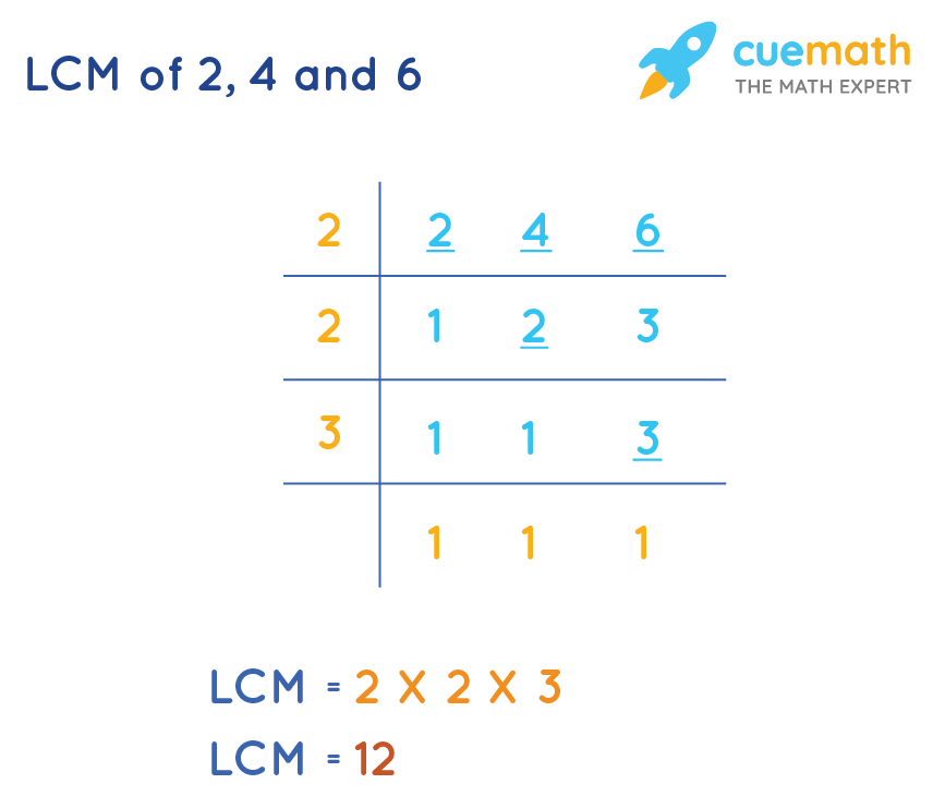 LCM-of-2-4-and-6
